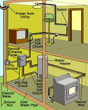 Dixon Home Building Centre - Projects: Home Electrical System